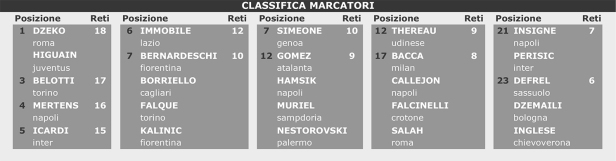 classifica-marcatori