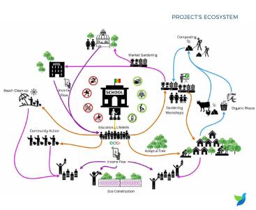 m4136_EcoZone---Project-ecosystem